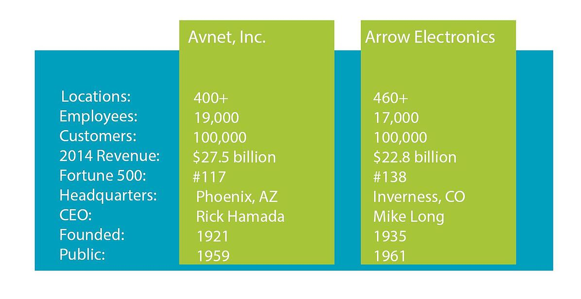 Avnet_vs_arrow_100