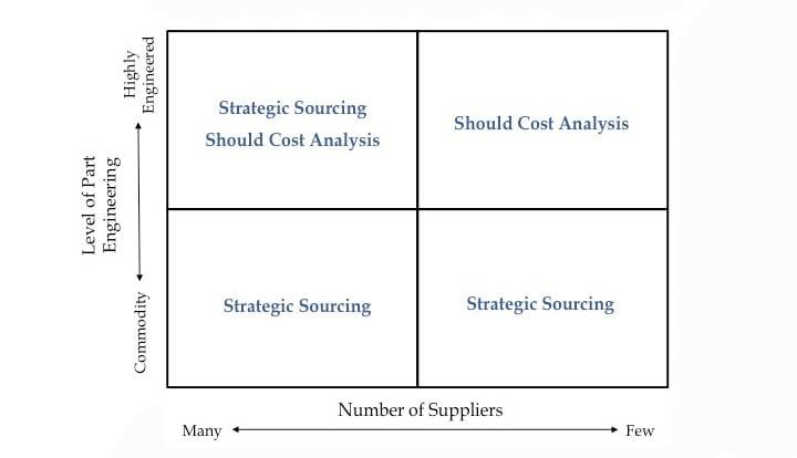 should_cost_grid